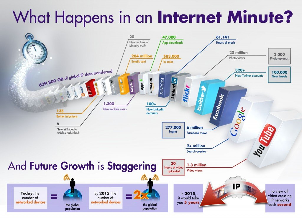 Internet_Minute_Infographic